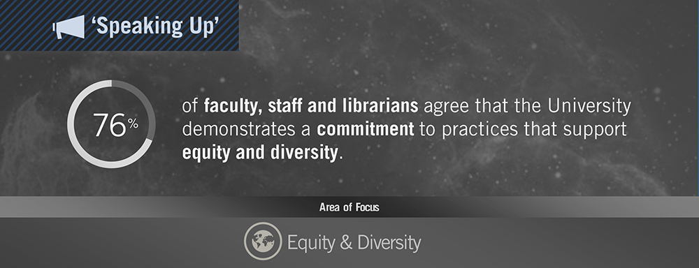 Speaking Up 2014 - 76% of faculty, staff and librarians agree that the University demonstrates a commitment to practices that support equity and diversity  - Areas of Focus - Equity and Diversity